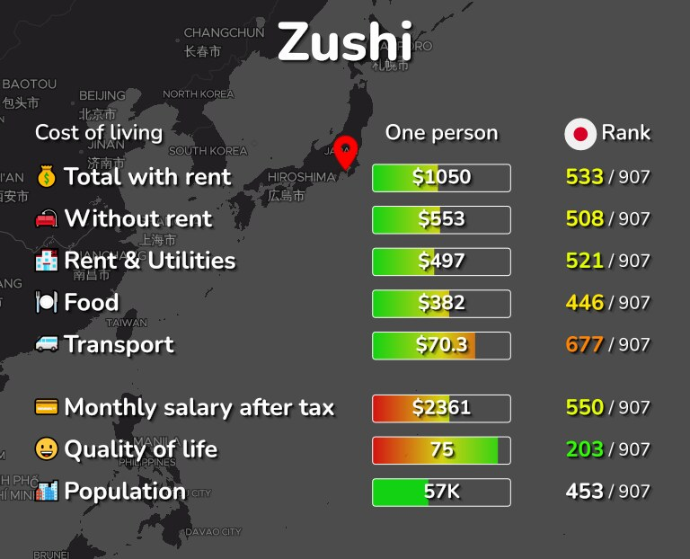 Cost of living in Zushi infographic