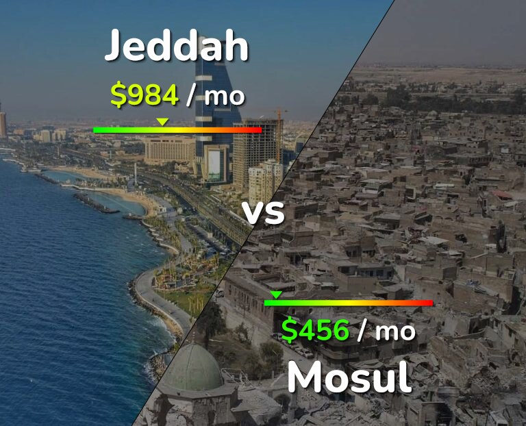 Cost of living in Jeddah vs Mosul infographic