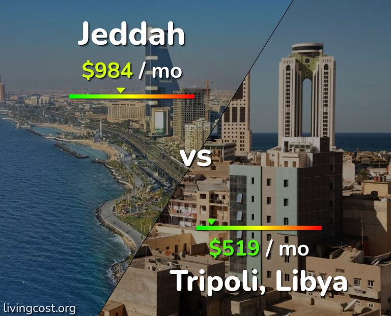 Cost of living in Jeddah vs Tripoli infographic