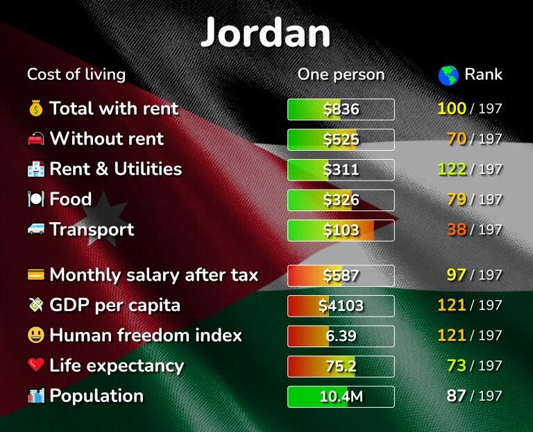 Cost of living in Jordan infographic