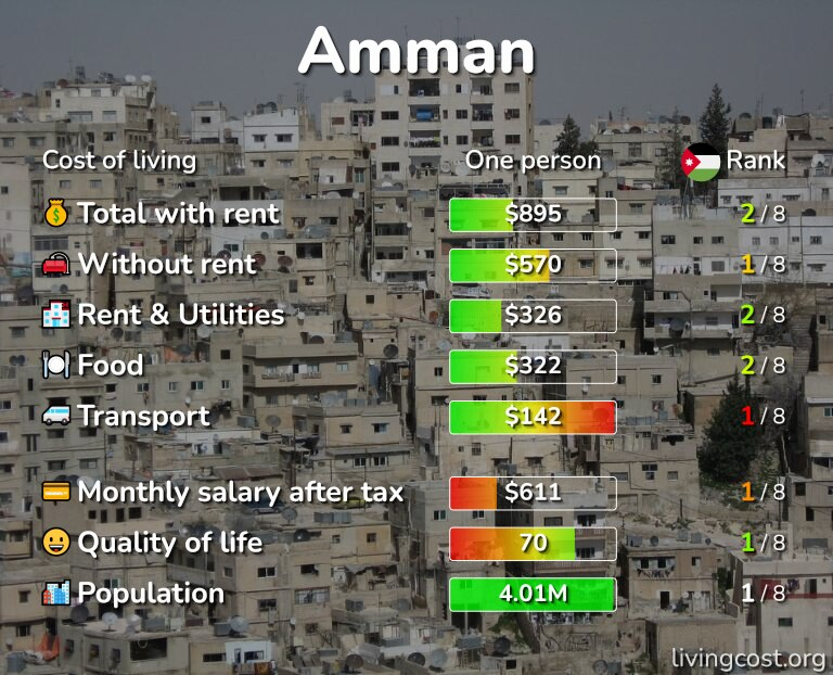 Cost of living in Amman infographic