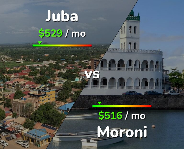 Cost of living in Juba vs Moroni infographic