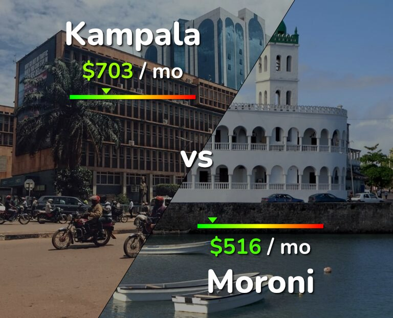 Cost of living in Kampala vs Moroni infographic