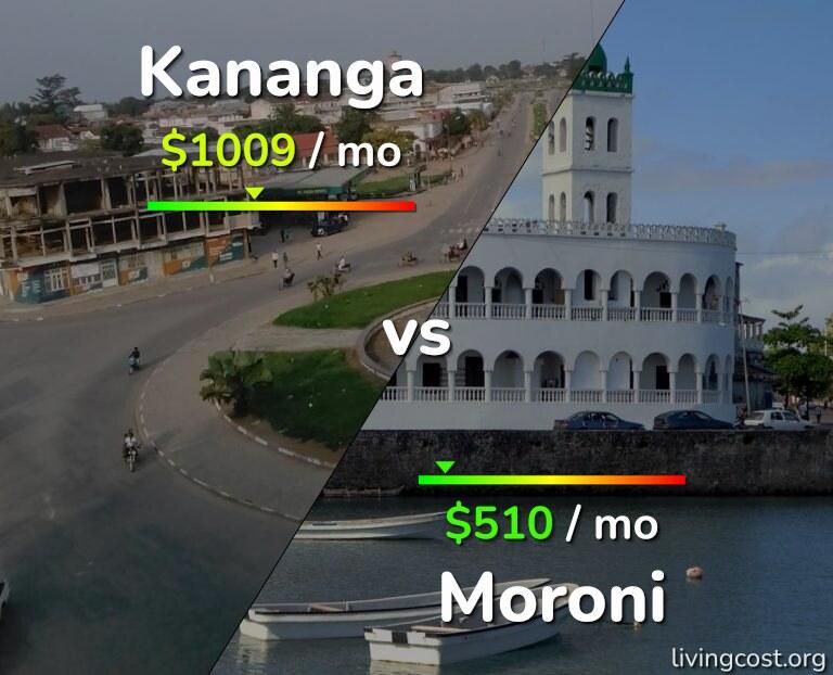 Cost of living in Kananga vs Moroni infographic
