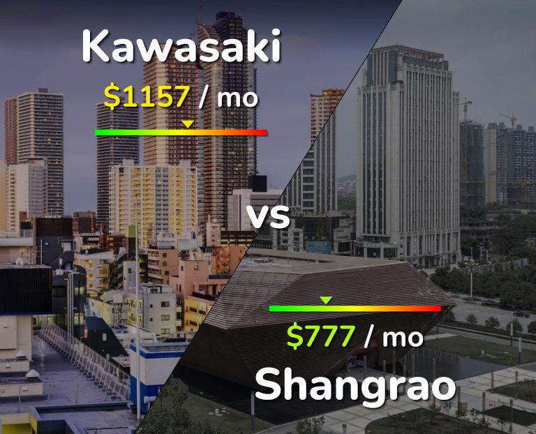 Cost of living in Kawasaki vs Shangrao infographic