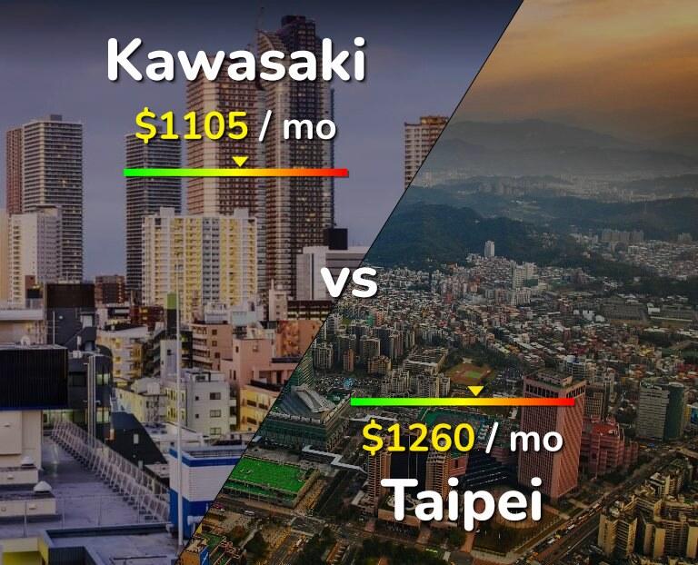 Cost of living in Kawasaki vs Taipei infographic