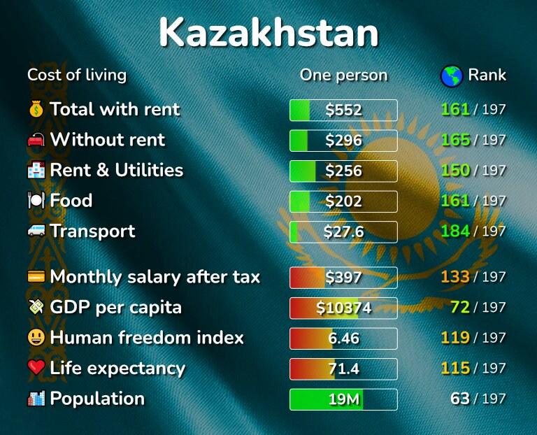 Cost of living in Kazakhstan infographic