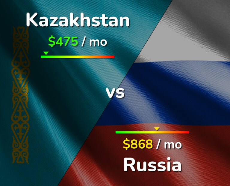 Cost of living in Kazakhstan vs Russia infographic
