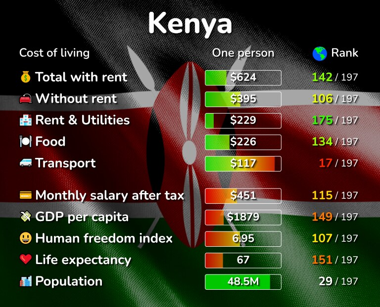 Cost of living in Kenya infographic