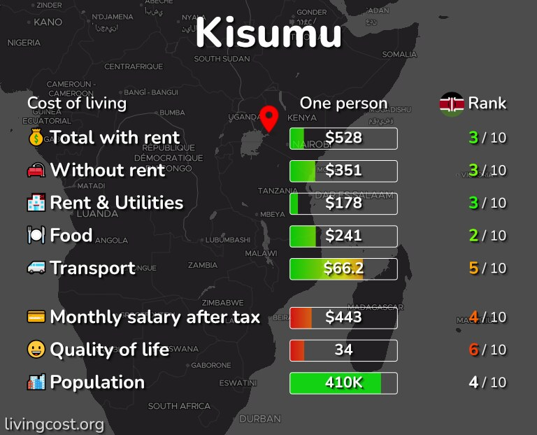 Cost of living in Kisumu infographic