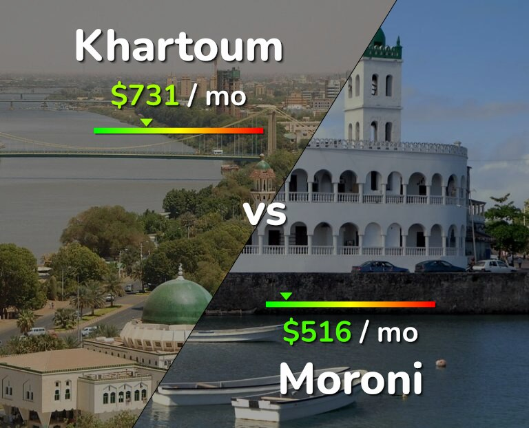 Cost of living in Khartoum vs Moroni infographic