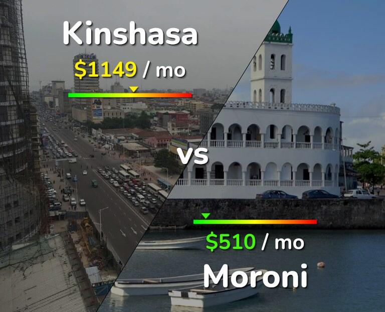Cost of living in Kinshasa vs Moroni infographic