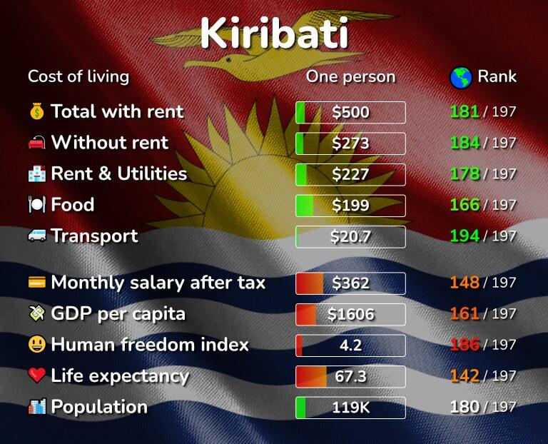 Cost of living in Kiribati infographic