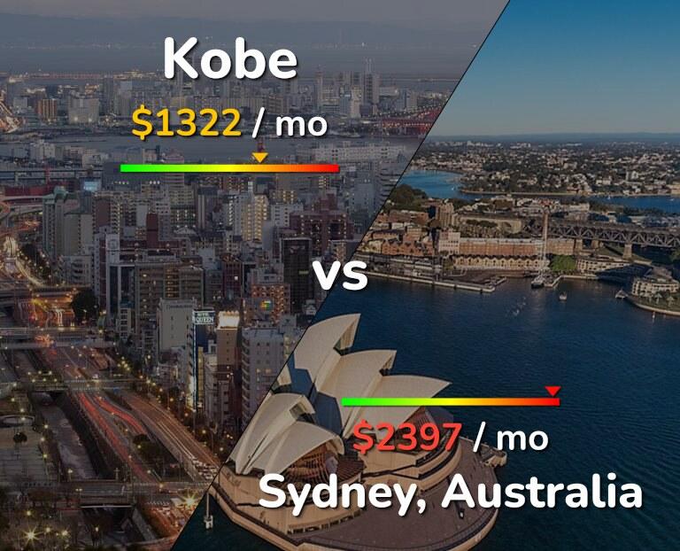 Cost of living in Kobe vs Sydney infographic