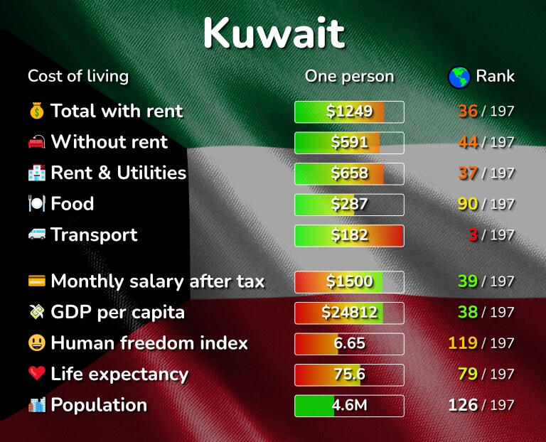 Cost of living in Kuwait infographic