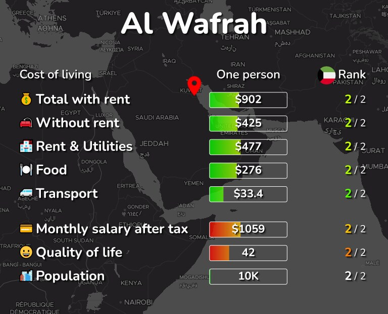 Cost of living in Al Wafrah infographic
