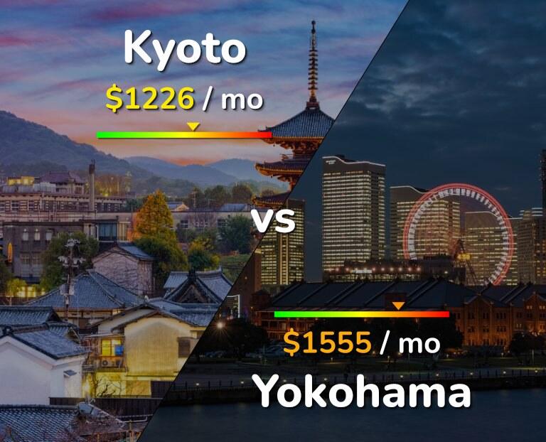 Cost of living in Kyoto vs Yokohama infographic