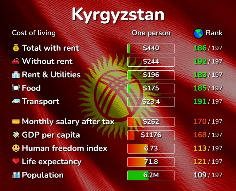 Cost of living in Kyrgyzstan infographic