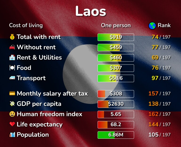 Cost of living in Laos infographic