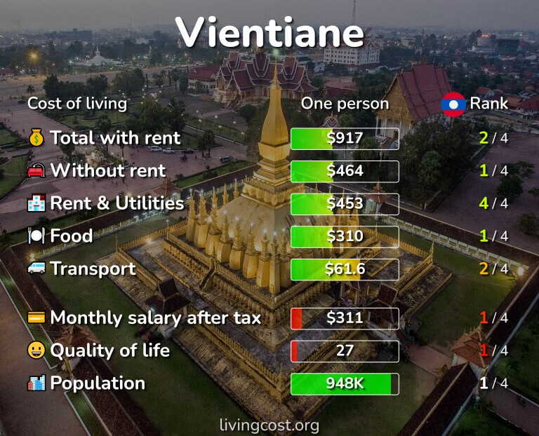 Cost of living in Vientiane infographic