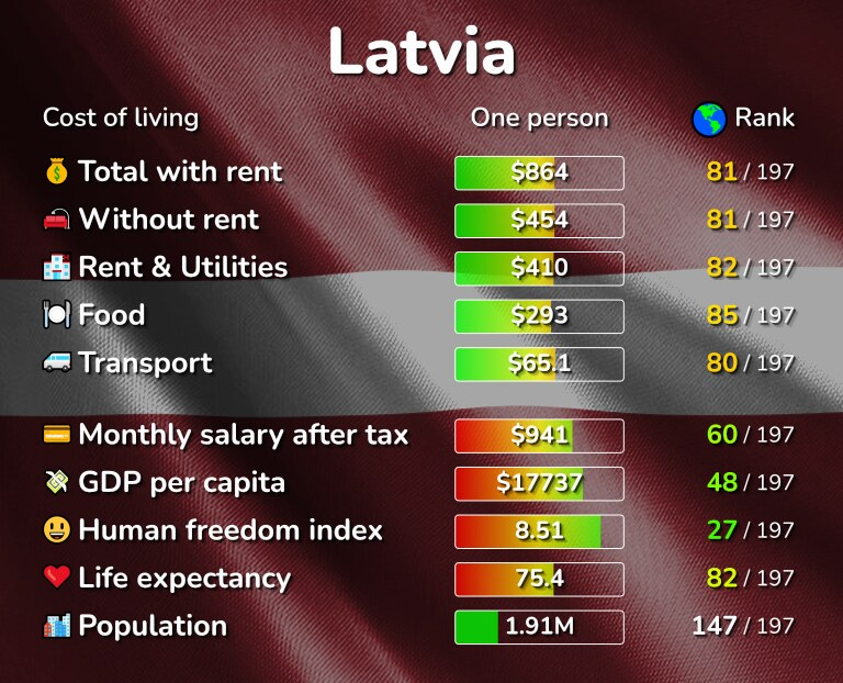 Cost of living in Latvia infographic