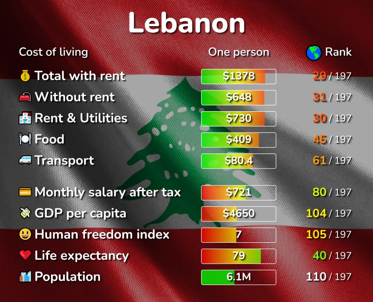 Cost of living in Lebanon infographic