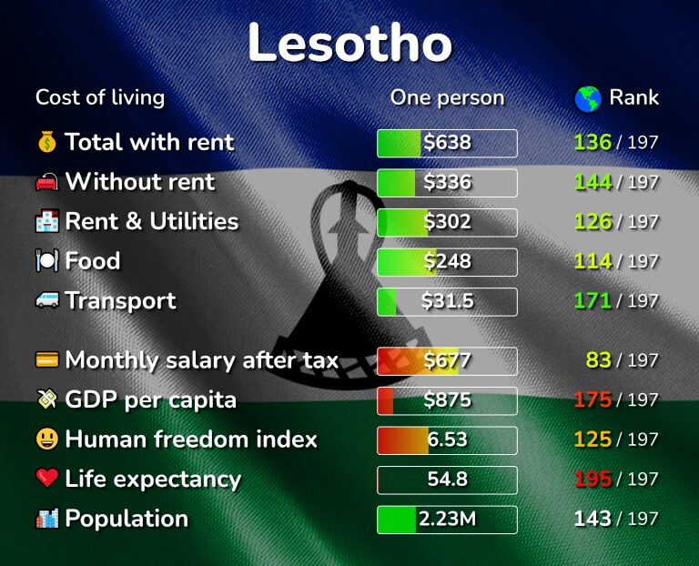 Cost of living in Lesotho infographic