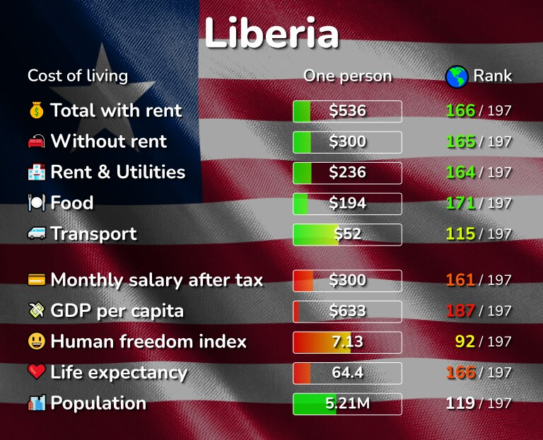 Cost of living in Liberia infographic