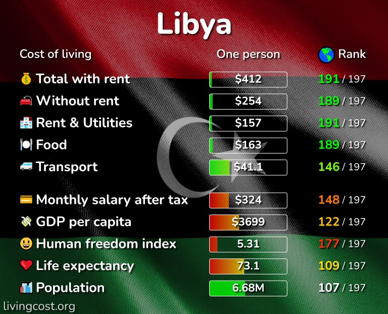 Cost of living in Libya infographic