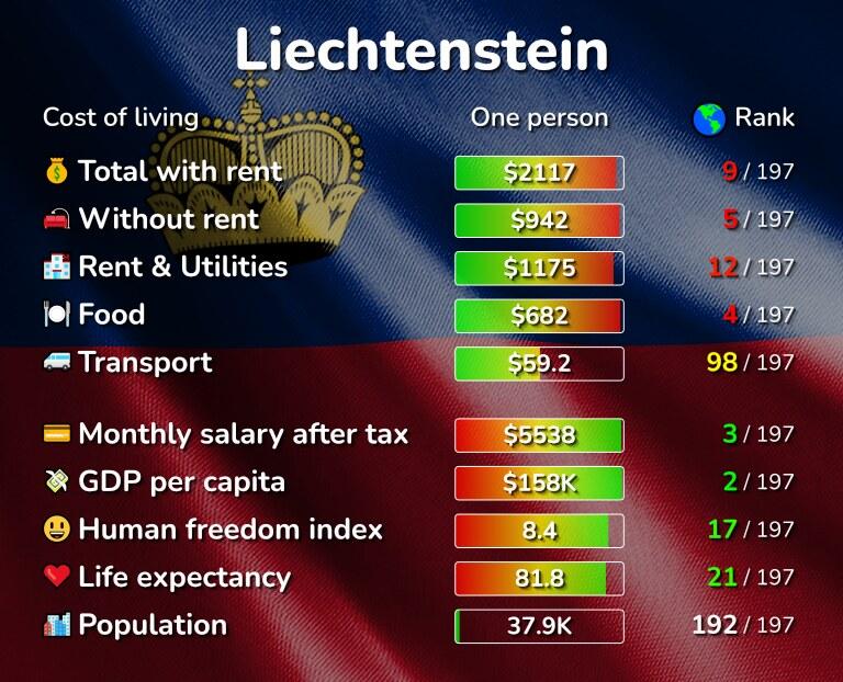 Cost of living in Liechtenstein infographic
