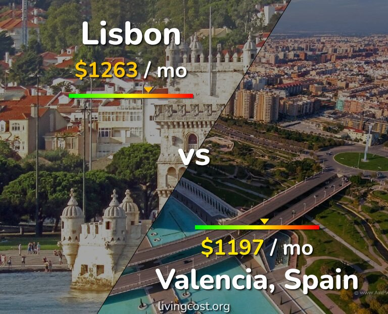 Cost of living in Lisbon vs Valencia, Spain infographic