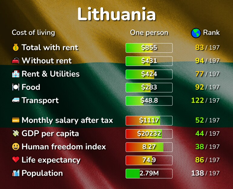 Cost of living in Lithuania infographic