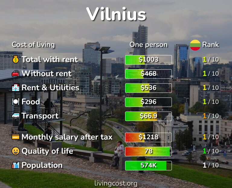 Cost of living in Vilnius infographic