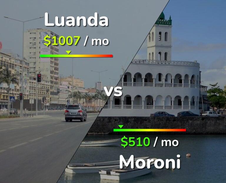 Cost of living in Luanda vs Moroni infographic