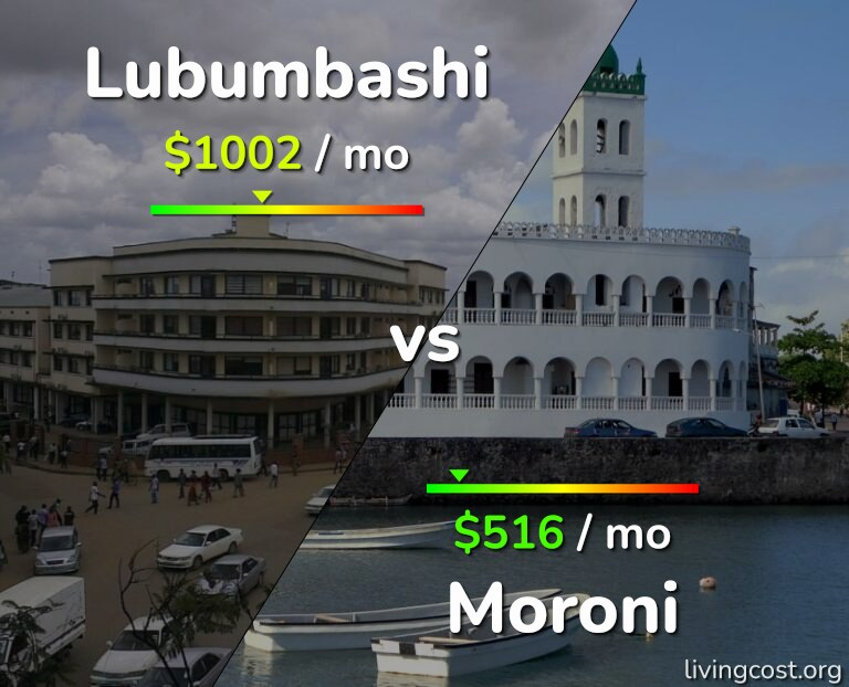 Cost of living in Lubumbashi vs Moroni infographic