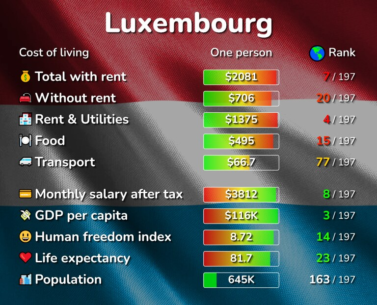 Cost of living in Luxembourg infographic