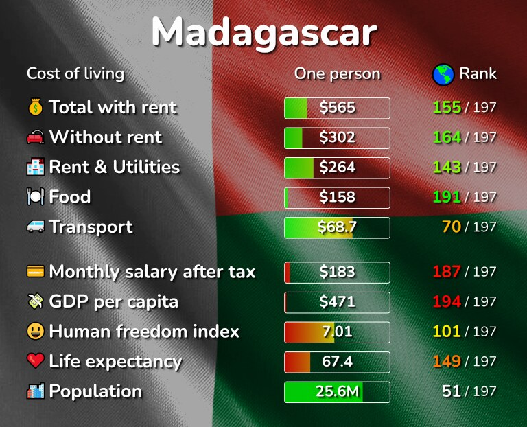 Cost of living in Madagascar infographic