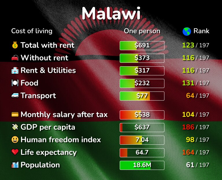 Cost of living in Malawi infographic