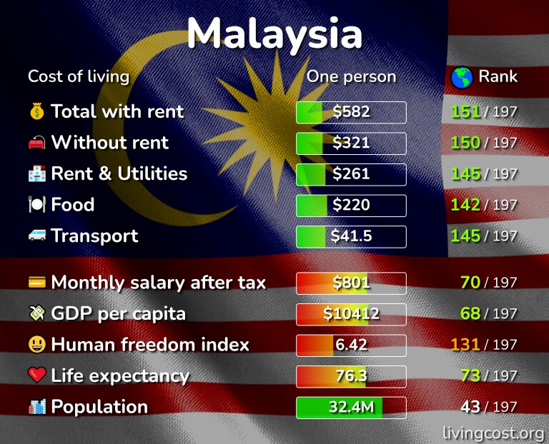 Cost of living in Malaysia infographic