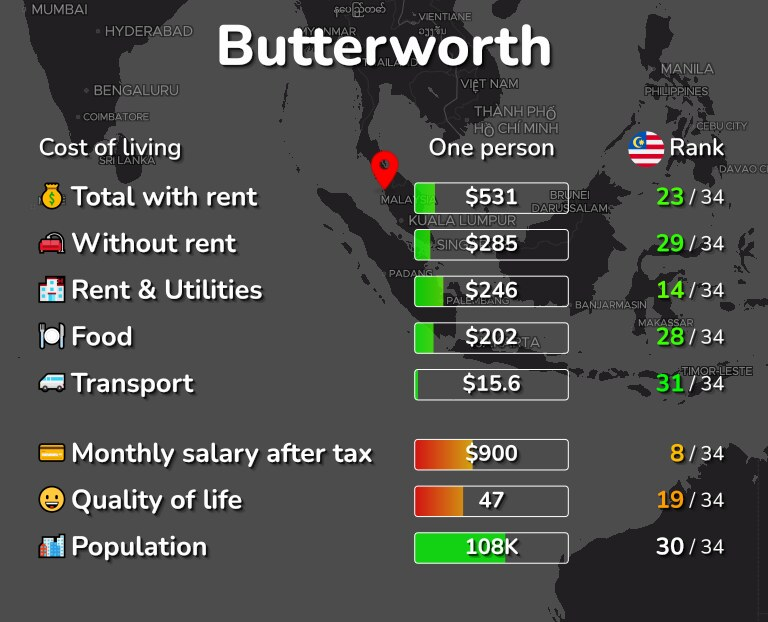 Cost of living in Butterworth infographic