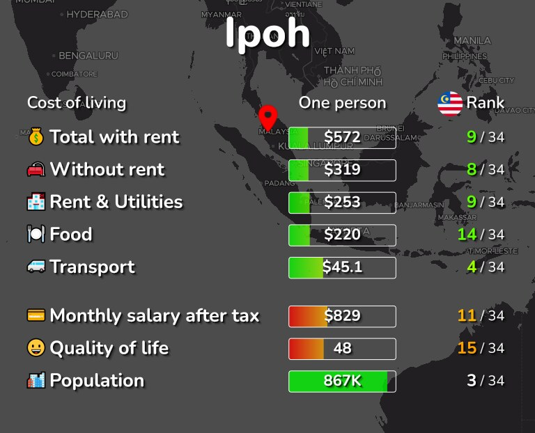 Cost of living in Ipoh infographic