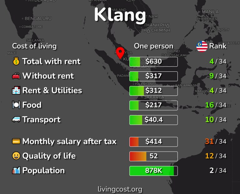 Cost of living in Klang infographic