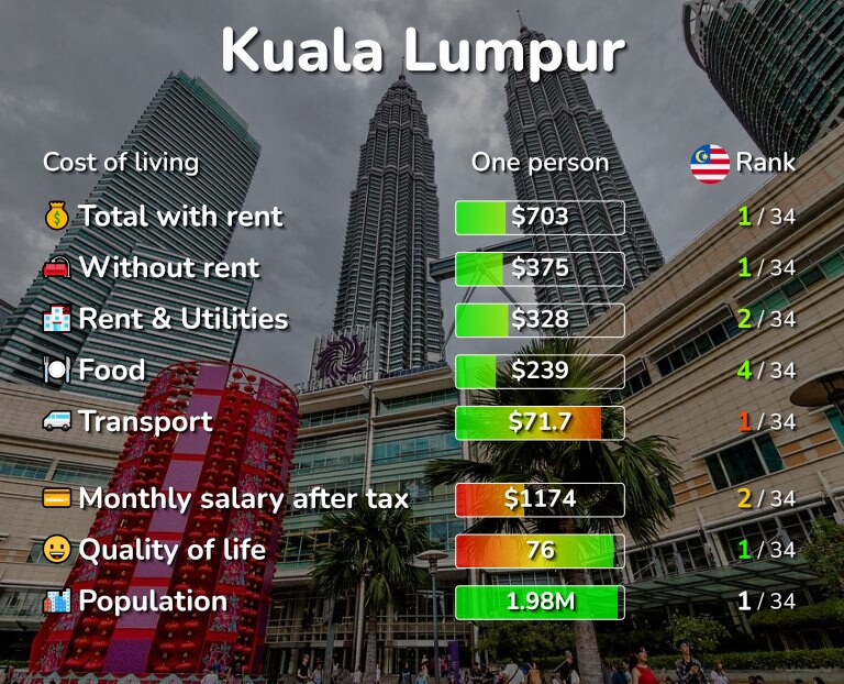 Cost of living in Kuala Lumpur infographic