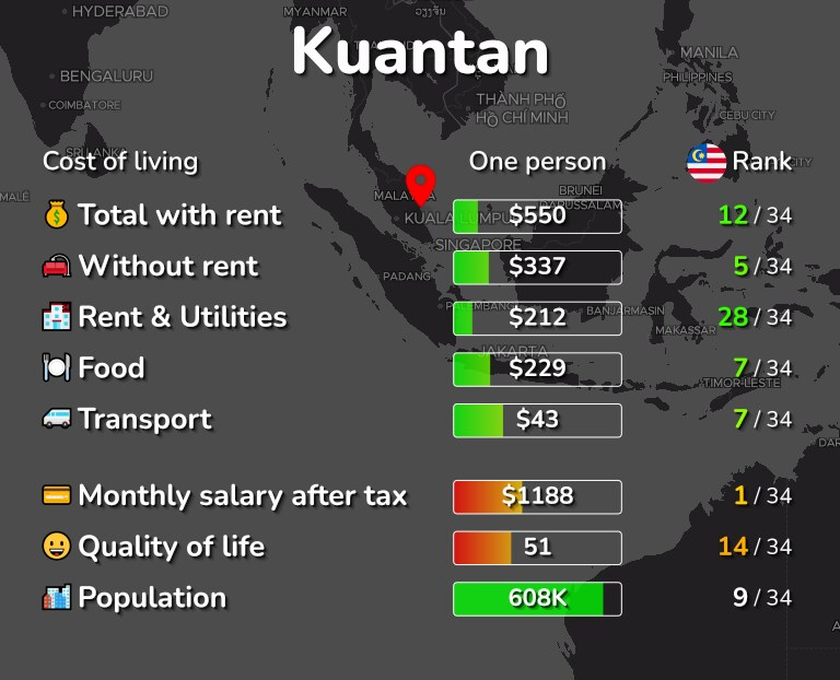 Cost of living in Kuantan infographic