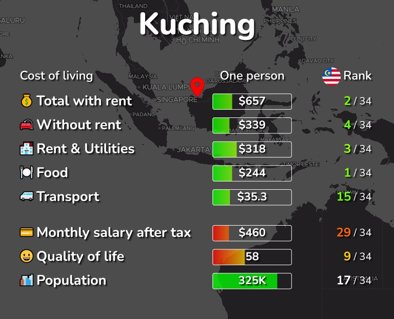 Cost of living in Kuching infographic