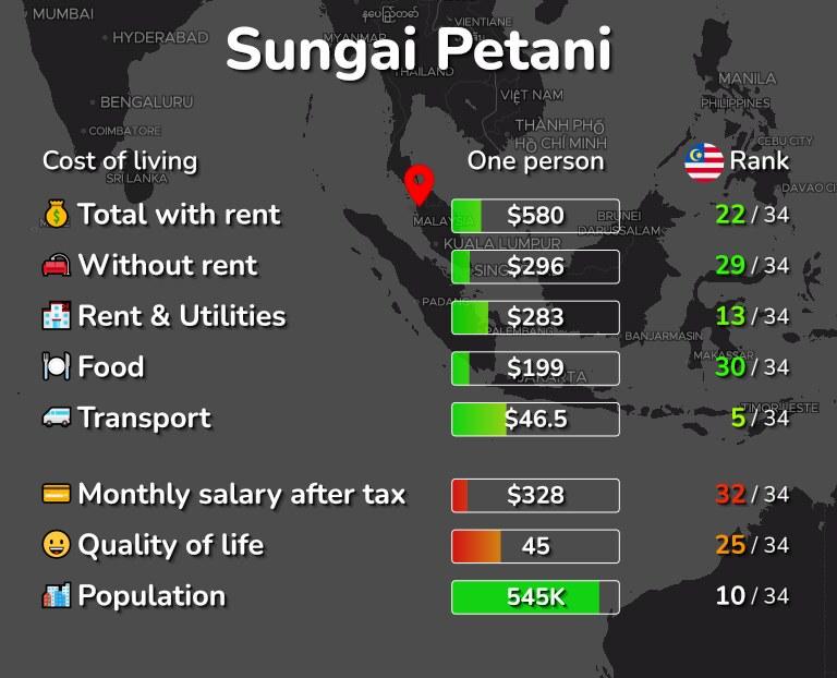 Cost of living in Sungai Petani infographic