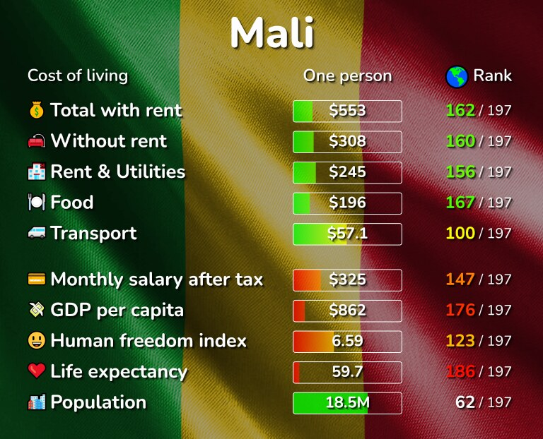 Cost of living in Mali infographic