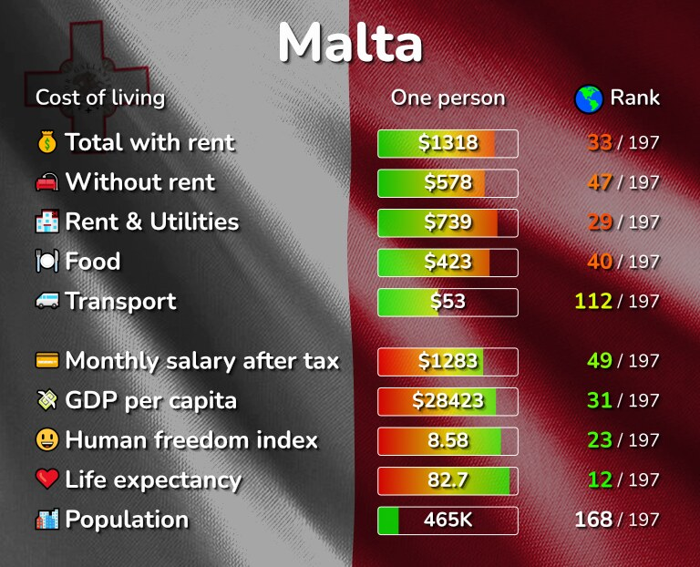 Cost of living in Malta infographic