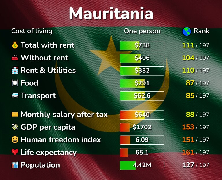 Cost of living in Mauritania infographic