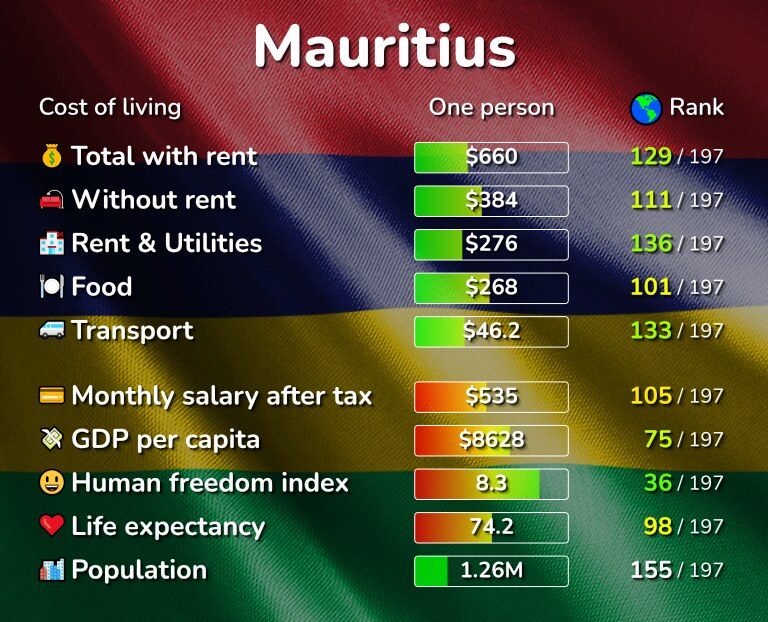 Cost of living in Mauritius infographic